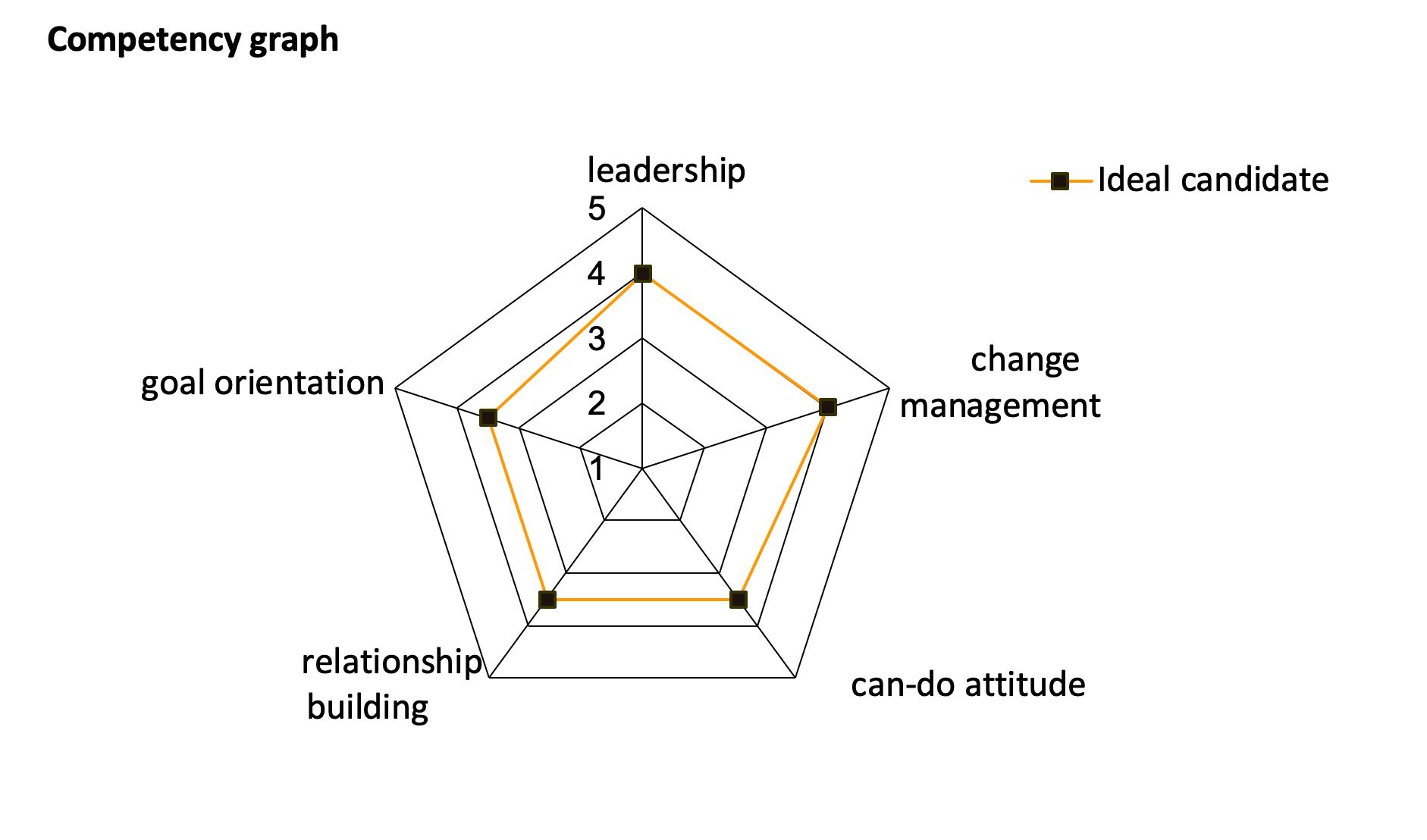 ocena kompetencji - wykres radarowy