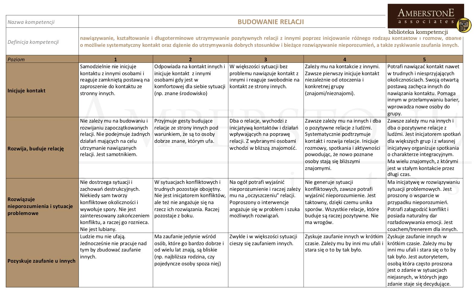 Kompetencje - budowanie relacji (opis)